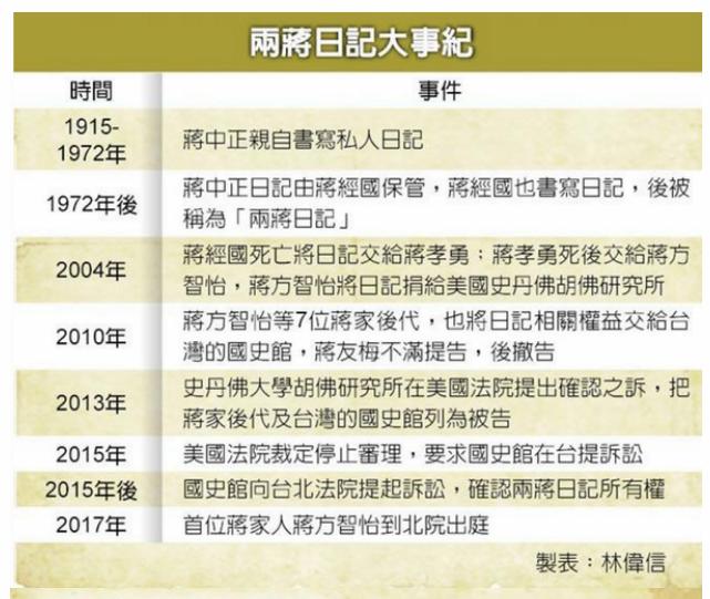 蔣介石日記6
