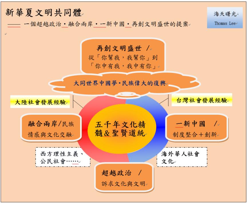 「新華夏文明共同體」簡介&綱要索引 | Thomas Lee